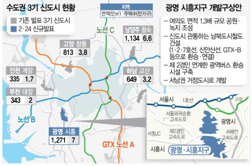 집값 잡으려 광명 시흥에 일산급 규모 조성…2023년 사전청약 '분양 속도'