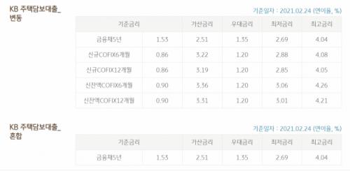 [발칙한 금융]한국은행 기준금리 그대로인데 대출금리는 왜 오를까