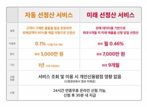 """""""미래 6개월 매출 예측해 선정산""""…SKT, 빅데이터 기반 혁신금융 서비스 출시"""