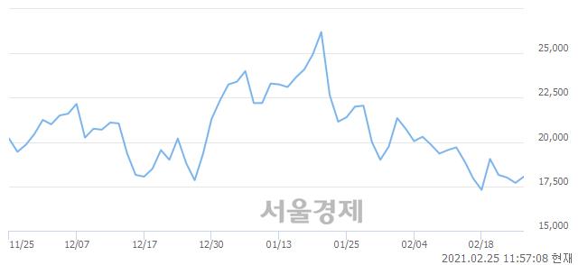 <코>유바이오로직스, 전일 대비 7.06% 상승.. 일일회전율은 0.80% 기록