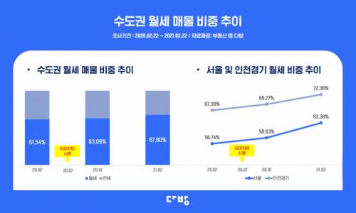 '전세 소멸' 가시화?…강남구 전·월세매물 88%가 '월세'