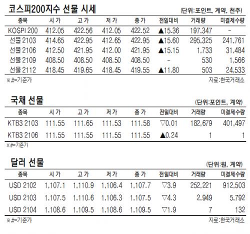 [표]코스피200지수·국채·달러 선물 시세(2월 25일)