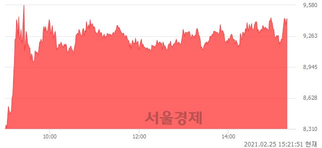 <코>서울옥션, 전일 대비 17.27% 상승.. 일일회전율은 26.57% 기록