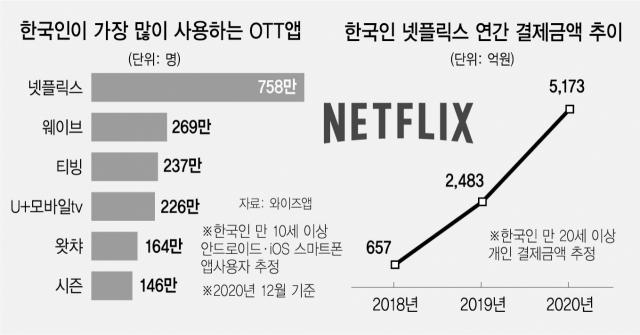 넷플릭스 '올해 한국 콘텐츠 제작에 5,500억원 투자'…설 자리 잃어가는 토종 OTT