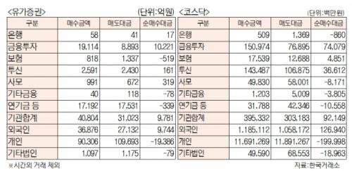 [표]유가증권 코스닥 투자주체별 매매동향(2월 25일)