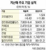 코오롱인더, 코로나로 작년 영업익  12%↓ 1,524억