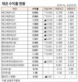 [표]채권 수익률 현황(2월 25일)