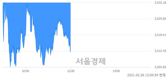 [정오 시황] 코스피 3013.04, 하락세(▼86.65, -2.80%) 지속