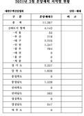 중견·중소 건설사 오는 3월 전국에 1만1,367가구 공급