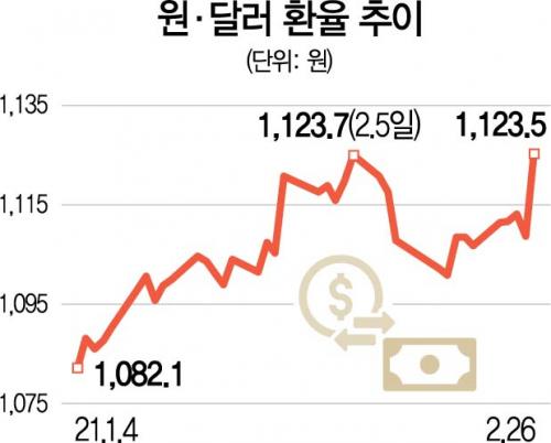 달러 강세에 환율 15.7원 급등...11개월 만에 최대폭 상승