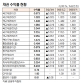 [표]채권 수익률 현황(2월 26일)