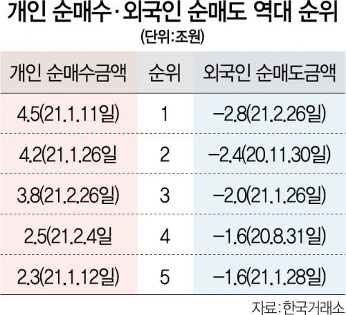 '삼천피' 지켜낸 동학개미…3.8조 투입 '역대 세번째'