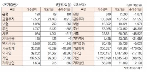 [표]유가증권 코스닥 투자주체별 매매동향(2월 26일-최종치)