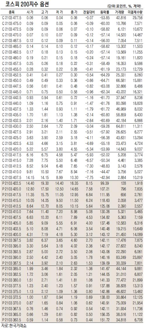 [표]코스피200지수 옵션 시세(2월 26일)