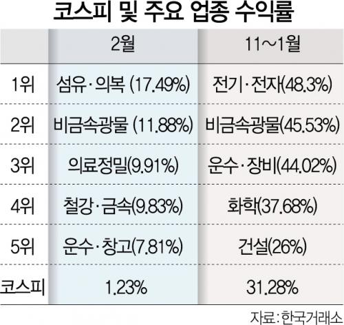2월 업종별 수익 보니…소비재·철강·금융 '소외주 반란'