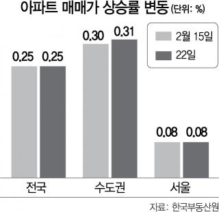 호가 낮추자 거래 체결…주택시장 '힘 겨루기 본격화'