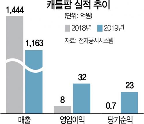 [시그널] 육가공業 '캐틀팜' 새주인 찾기 돌입...매각가는 수백억원 수준