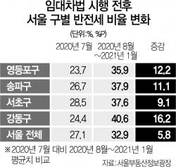 [단독] 평균 전세가 서울6억·전국3억 돌파…정부 예측 다 틀렸다