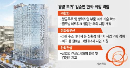 7년만에 돌아온 한화 김승연, 글로벌 '친환경 대전' 참전하나 [재계 인사이드]