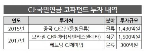 中CJ로킨 회수 성공한 CJ…브라질·베트남 계열사 매각 남았다