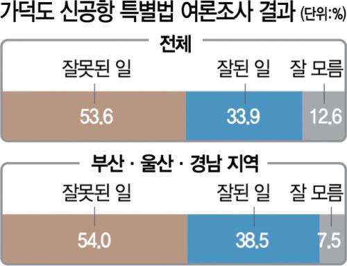 안병길 '가덕도특별법, 부산 선거에 결정적 영향 못미칠 것'