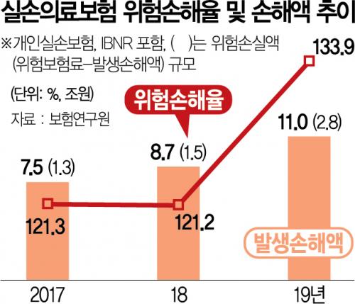 보험료 최고 3배 '껑충'…舊실손보험 가입자 울상