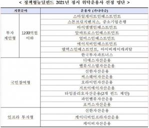 뉴딜펀드 뚜껑 열어보니…신한·IBK 강세