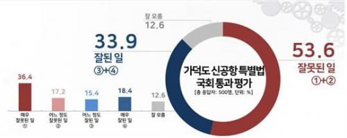 국민 53.6% '가덕도특별법 잘못된 일'…PK조차 54%가 부정평가