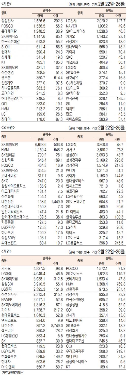 [표]주간 유가증권 기관·외국인·개인 순매수·도 상위종목(2월 22일~26일)