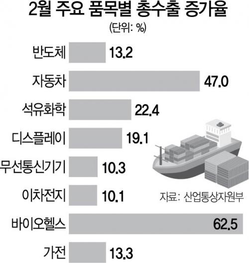 2월 수출 9.5% 증가… 일부 품목 기저효과·유가상승 영향