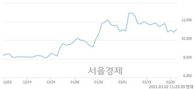 <코>평화정공, 3.23% 오르며 체결강도 강세 지속(146%)