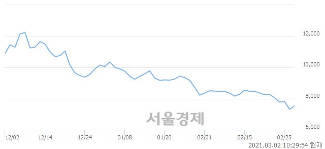 <코>이글벳, 3.15% 오르며 체결강도 강세 지속(165%)