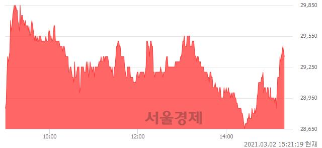 <코>아미코젠, 매수잔량 556% 급증