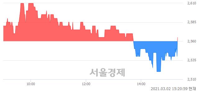 <유>진흥기업, 매수잔량 304% 급증