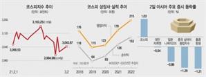 美 금리 우려·中 유동성 경고…'샌드위치' 코스피