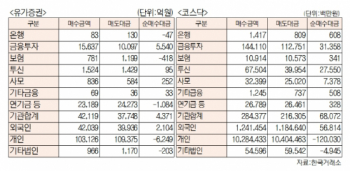 [표]유가증권 코스닥 투자주체별 매매동향(3월 2일-최종치)