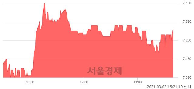<코>삼영이엔씨, 매수잔량 575% 급증