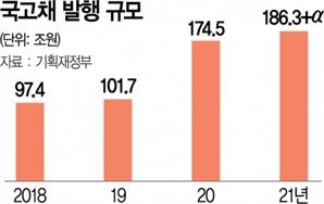 9.9조 적자국채 후폭풍…경기부진으로 이어지나