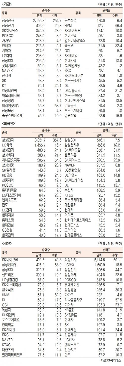 [표]유가증권 기관·외국인·개인 순매수·도 상위종목(3월 2일-최종치)