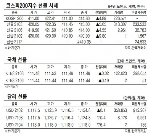 [표]코스피200지수·국채·달러 선물 시세(3월 2일)