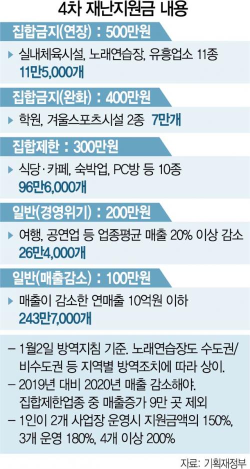 매출 준 소상공인 385만명에 4차 지원금…수도권 노래방 4곳 운영땐 최대 1,180만원
