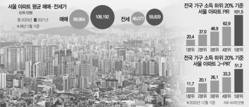 100년 모아도…소득 하위 20%, 서울 고가주택 못산다