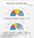 국내 유니콘 창업자 3명 중 1명은 삼성 등 대기업 출신