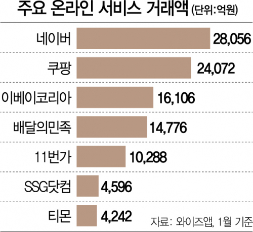 [한입뉴스] 한국인, 네이버에서만 한달간 2.8조 긁었다