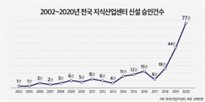 규제에 수익형 부동산으로 관심 이동…지식산업센터 신설 역대 최고치