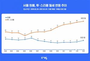 전세난 지속에…서울 원룸 월세, 전달 대비 6.3% 올라