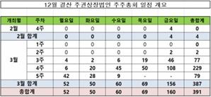 코스피 상장사 10곳 중 6곳 이달 넷째 주 정기주총 열어