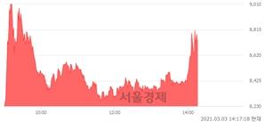 <코>서연탑메탈, 매도잔량 935% 급증