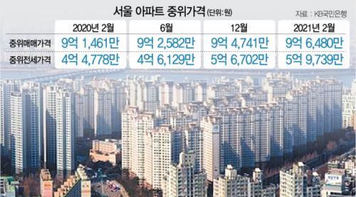 서울 아파트 중위가격도 10억 육박…늘어나는 주거난민