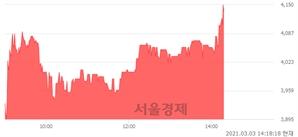 <유>진도, 전일 대비 7.10% 상승.. 일일회전율은 2.59% 기록